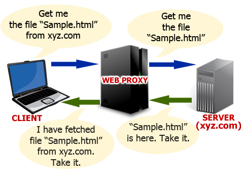 Working-of-Proxy-Server