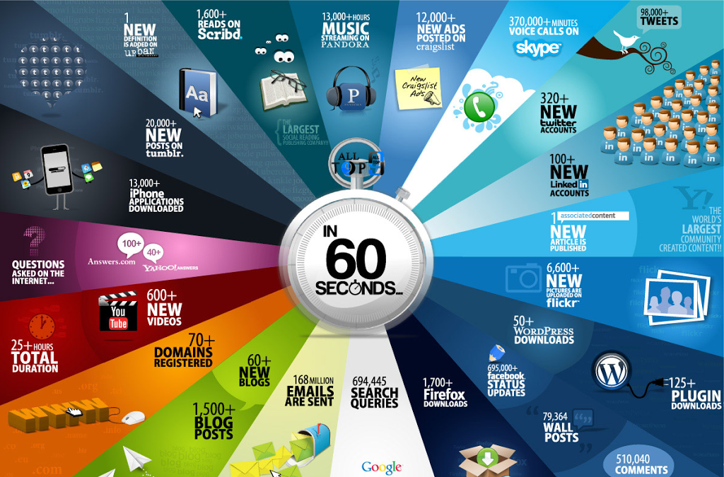 what-happens-to-internet-in-60-seconds-2016