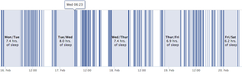 Sleeping Patterns of Facebook users