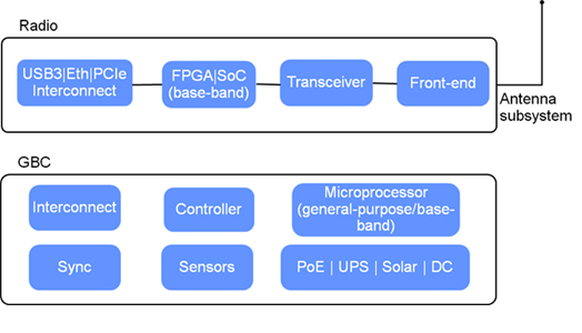 High-level block diagram of the system