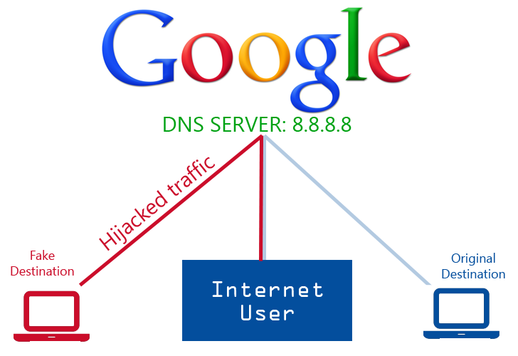 how to change dns server to google