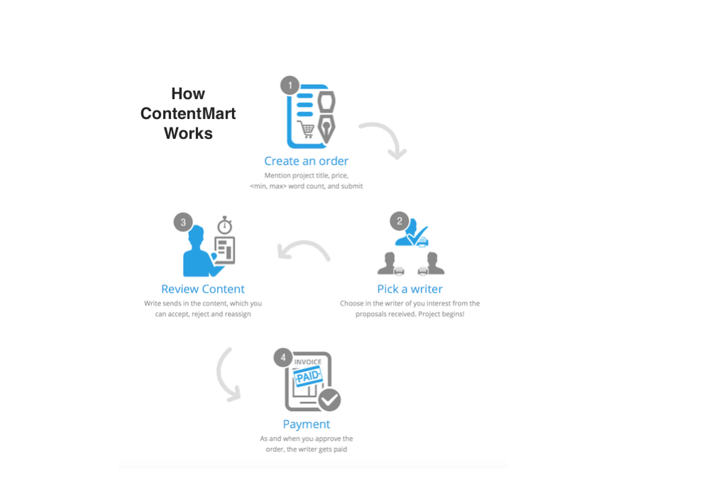 registration-process-of-contentmart