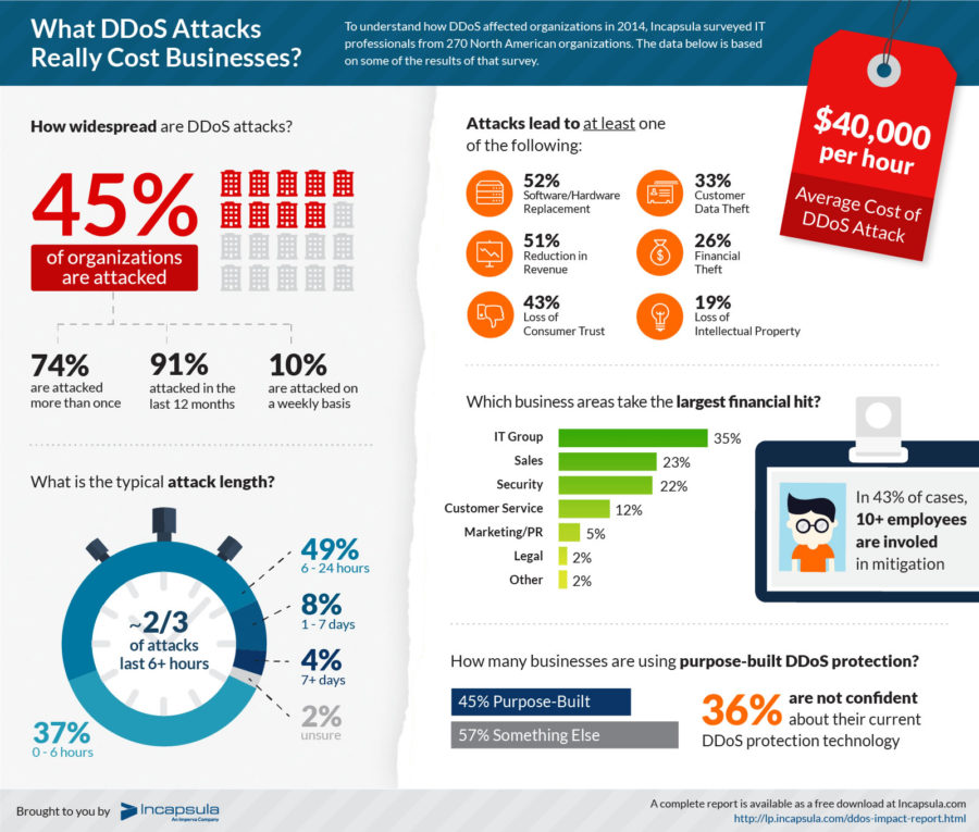 ddos-attakcs-really-cost-businesses