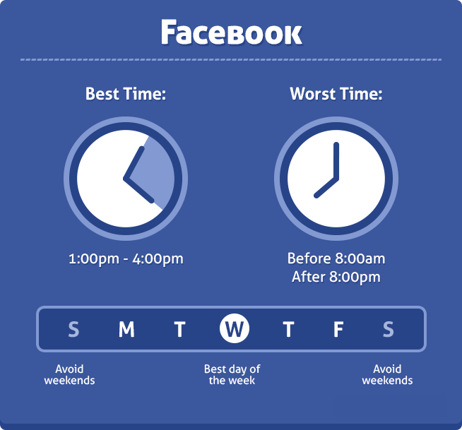 facebook-best-worst-timing-to-publish-posts