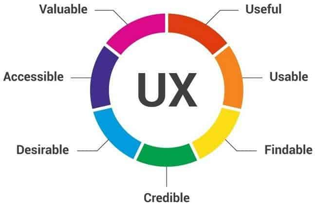 know-user-experience-score