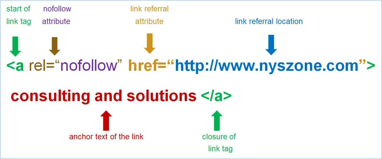 How To Add Nofollow Tag To A Link For SEO