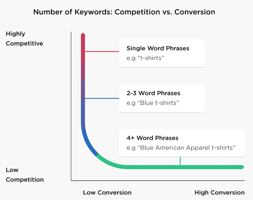 Long Tail Keywords vs Short Tail Keywords vs Exact Match Keywords