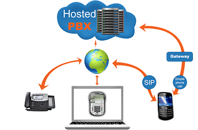 Cloud Hosted PBX is Here to Stay – as long as Telephones do Anyway