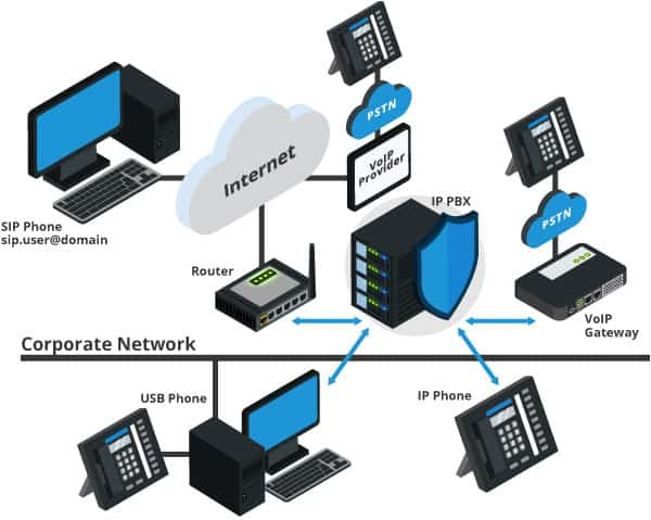 What is a PBX Phone System and how does it work?